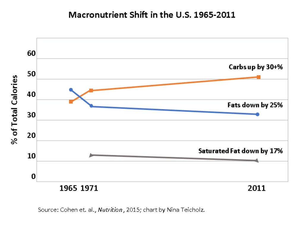 Macronutrients-Shift-Feb2019.jpg