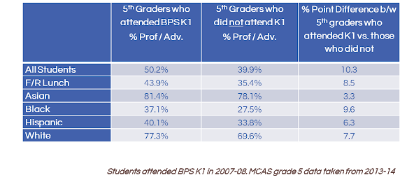 Students who attended BPS Pre-K outperformed their peers on the state mathematics exam in grade 5.