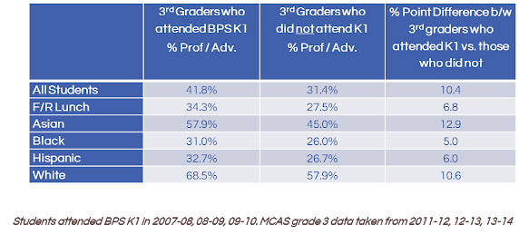 Students who attended BPS Pre-K outperformed their peers on the state English Language Arts (ELA) exam in grade 3.