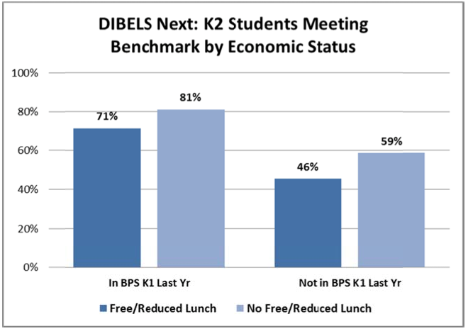 DIBELS K1 by economic status.png
