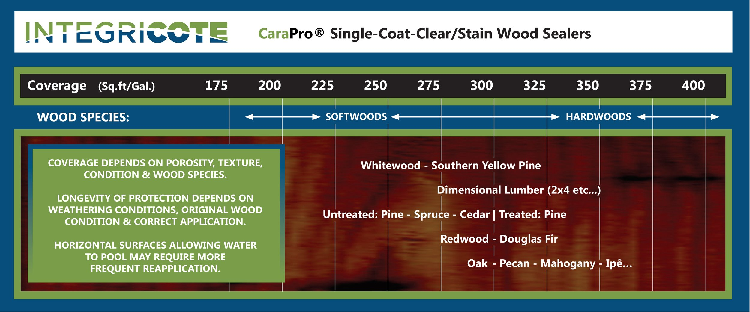 CaraPro Wood Sealer coverage-II.jpg
