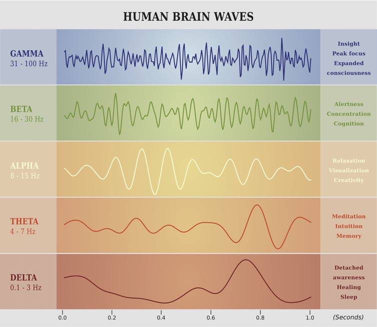 By creating the carrier frequency with sound you can alter brain waves between the states of brainwaves within a human- to alertness, relaxing, meditative, healing, focus, drive, connection.