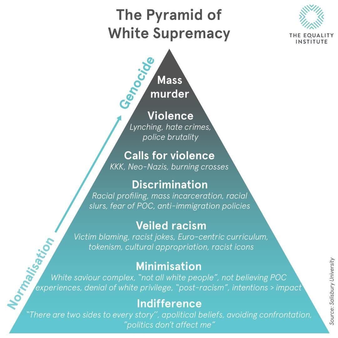 Pyramid of White Supremacy