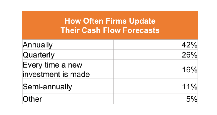 how-often-firms-update-cash-flow-forecasts.png