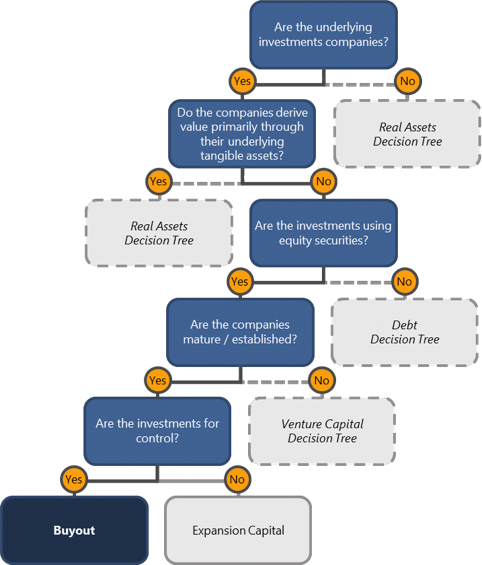 This chart shows how to use the PCCS to classify an investment as Buyout.