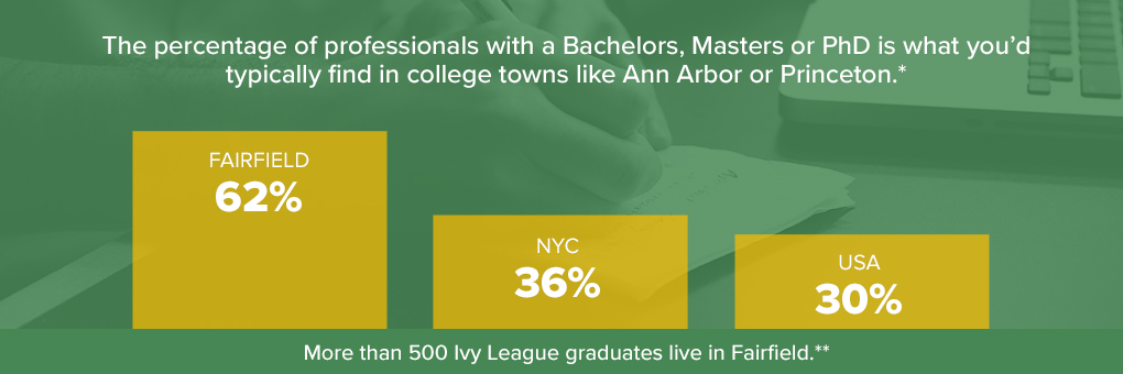 *Source: U.S. Census, Average for Boulder CO, Gainsville FL, State College PM, Ann Arbor MI and Princeton NJ = 67% ••Source: LinkedIn
