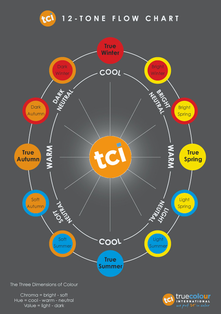 Sci/ART 12 seasonal Tone chart. click the image for viewing