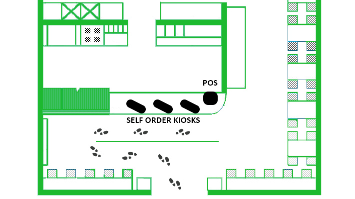 STORE TWO - Self-Order Kiosks Front & Center - Guests are immediately guided towards the Self-Order Kiosks once they walk in the store. More than 90% of guests will use them, while the remaining orders will be absorbed by the cashier.