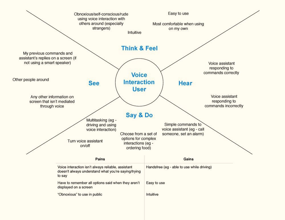 Empathy map of specifically those who used voice interaction