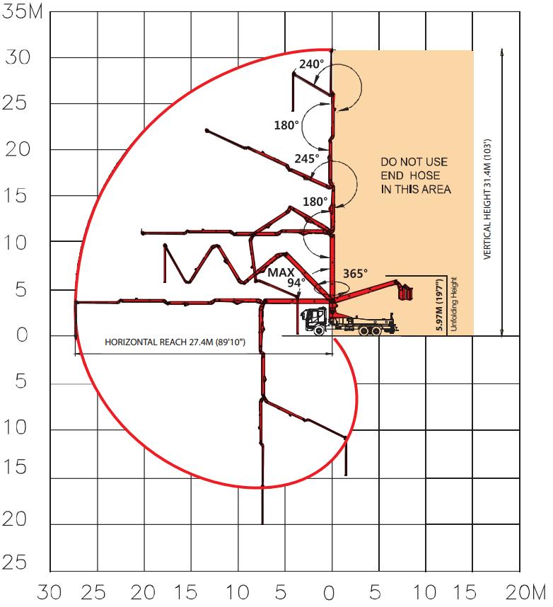 Specs for 32M 5-Section ZZ Concrete Pump
