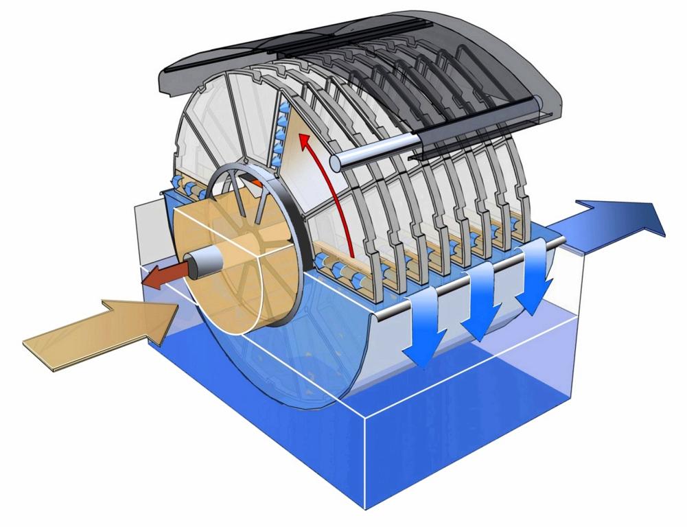 Kruger Hydrotech Disc Filter