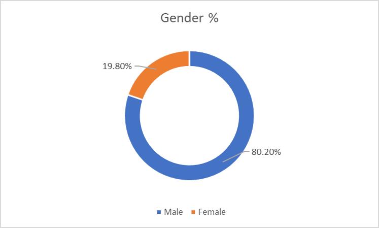 Gender Percentage.png