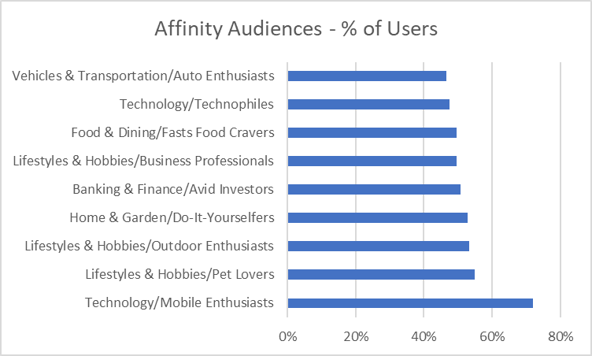 Affinity Audiences.png