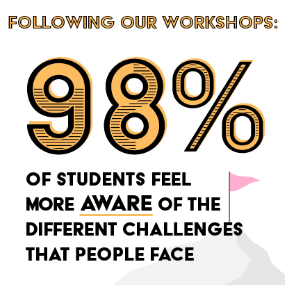 Stats-Workshops-98Aware.png