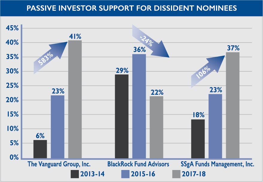 Table 3:  Vanguard, BlackRock, and SSgA Support for Activist Nominees