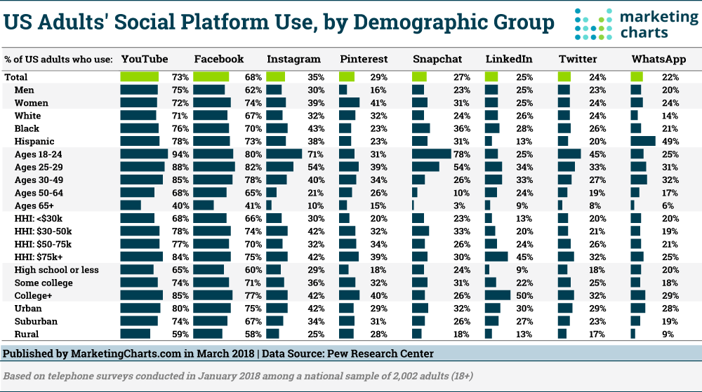 Pew-Social-Platform-Use-by-Demographic-Mar2018.png