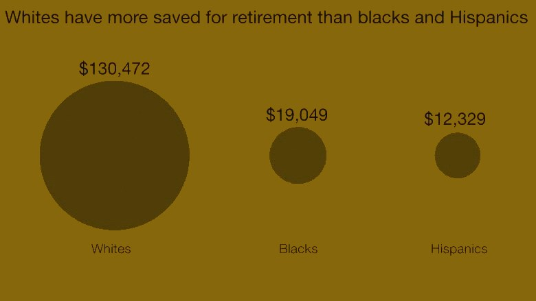 150217170953-inequality-white-retirement-780x439.jpg