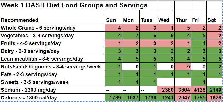 DASH Diet Week 1 Food Groups and Servings.PNG