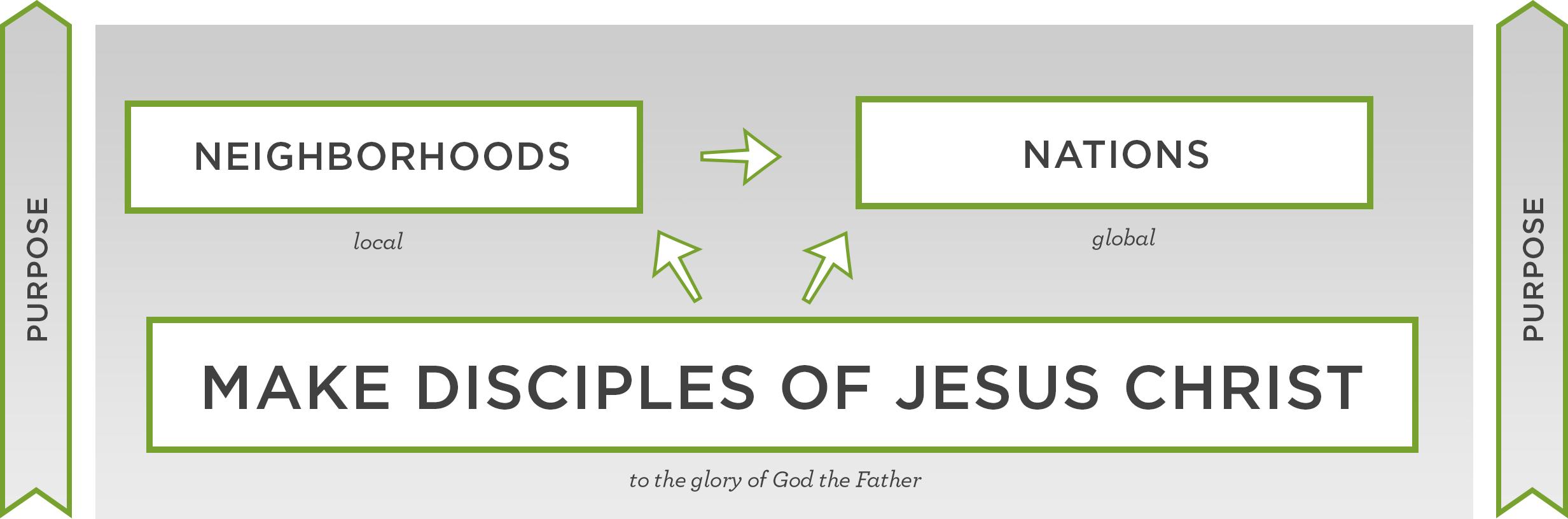 Discipleship+Framework+-+Purpose.jpg