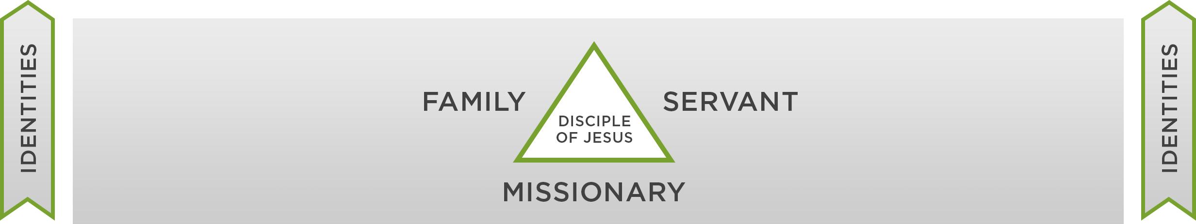 Discipleship+Framework+-+Identities.jpg