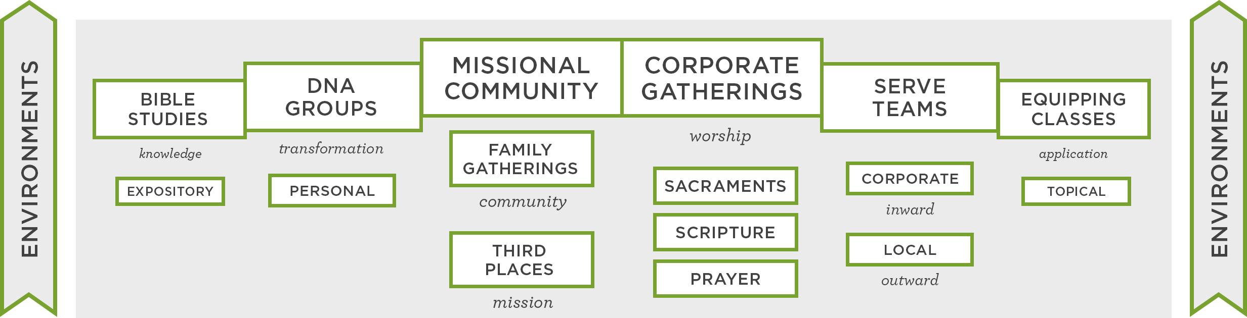 Discipleship Framework - Environments.jpg