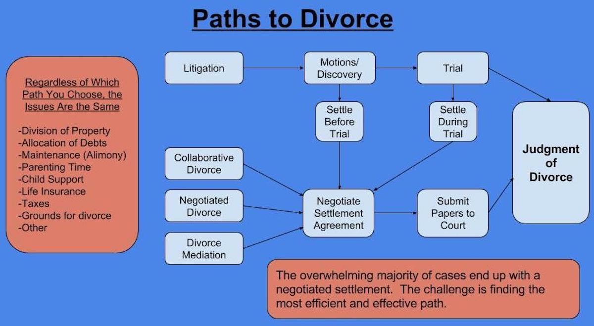Paths To Divorce Chart.jpg