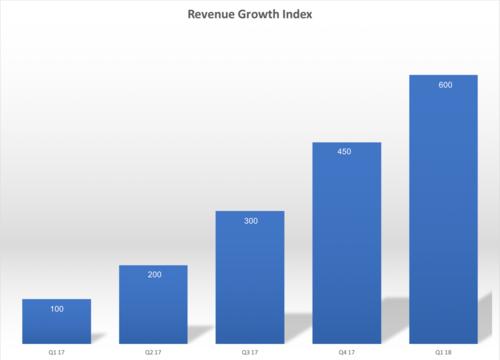 Ollie+Revenue+3.png