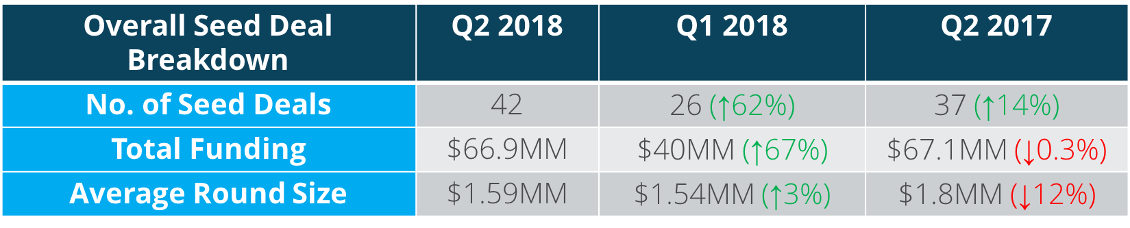 Q2 18 Overall Deal Breakdown.png