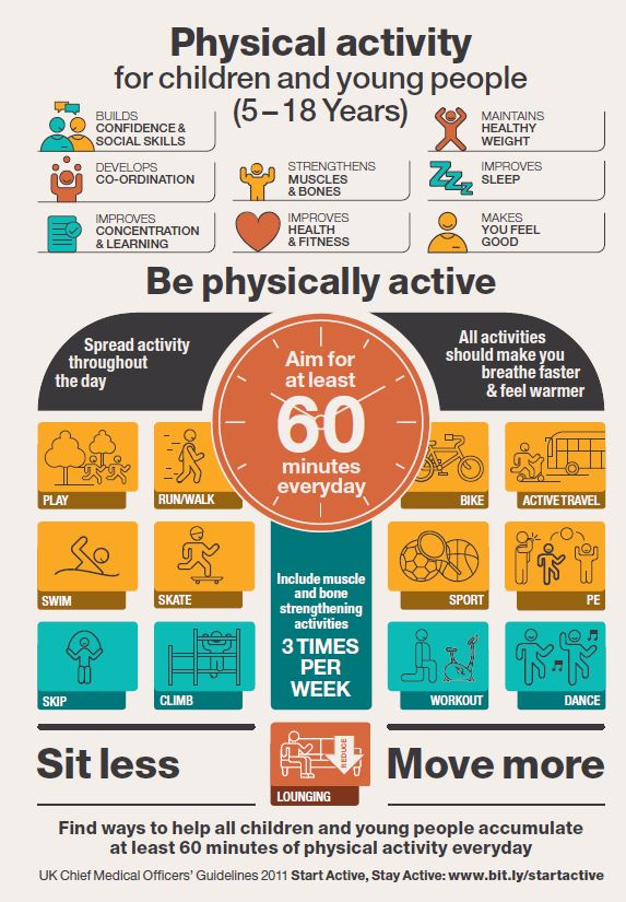 Children_physical_activity_infographic.JPG