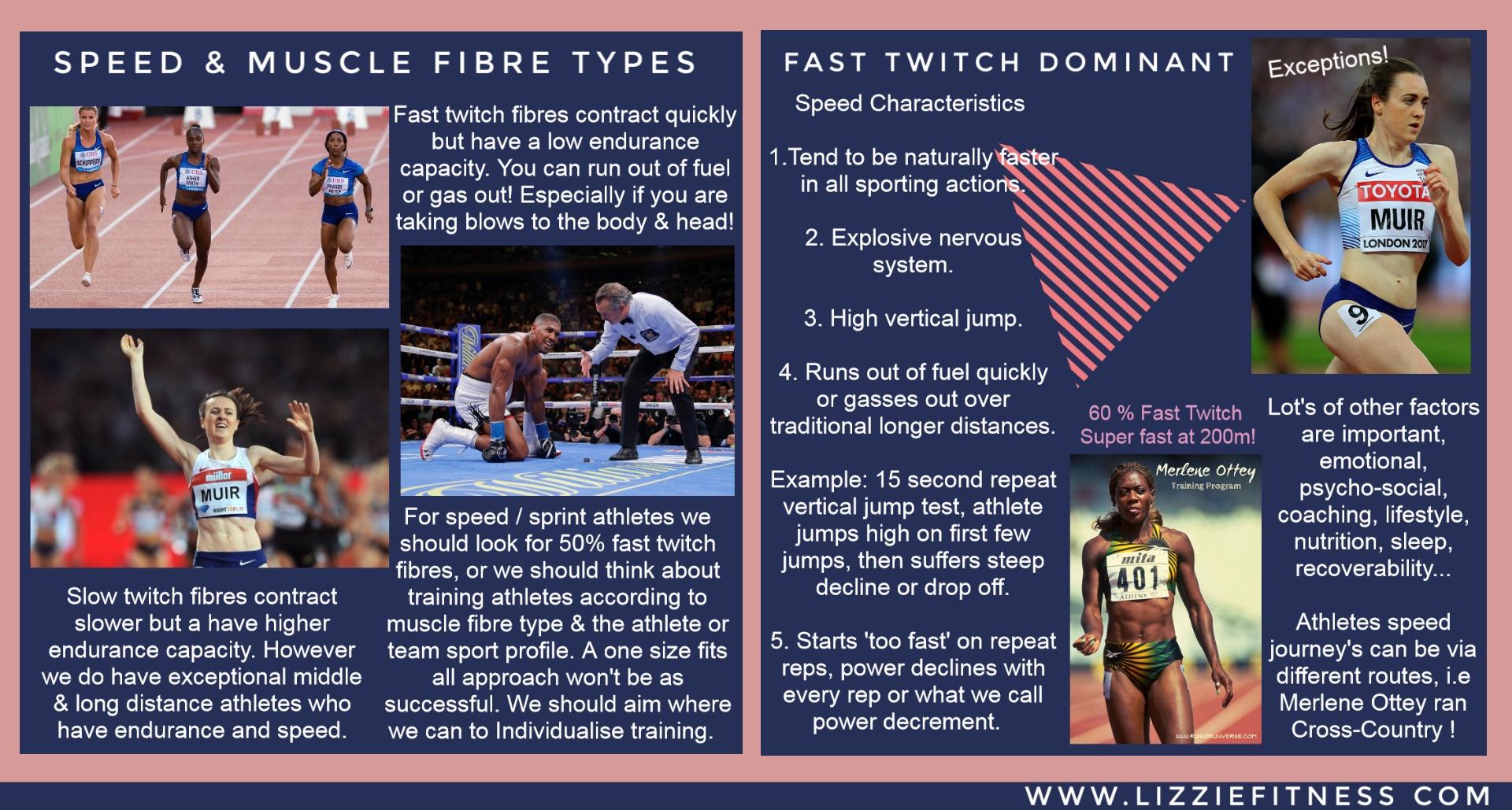 Speed & muscle fibre types - Lizzie Fluke