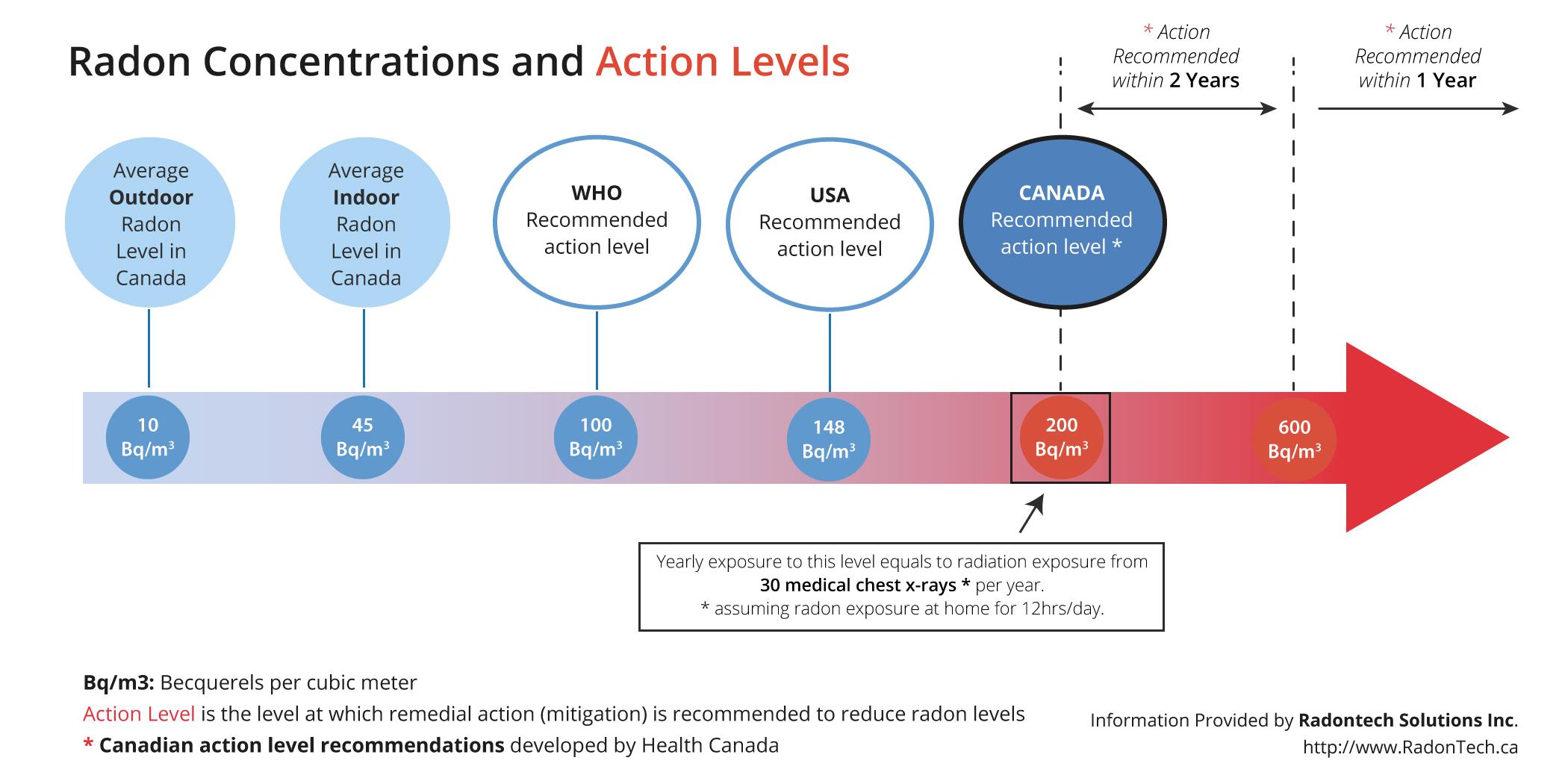 Radon_Action_Levels_Canada-HD.jpg