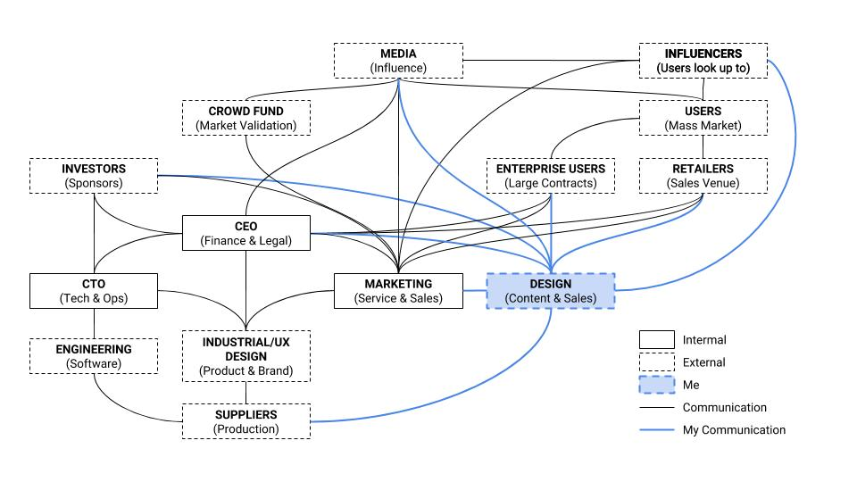 Senstone Stakeholder Map.jpg