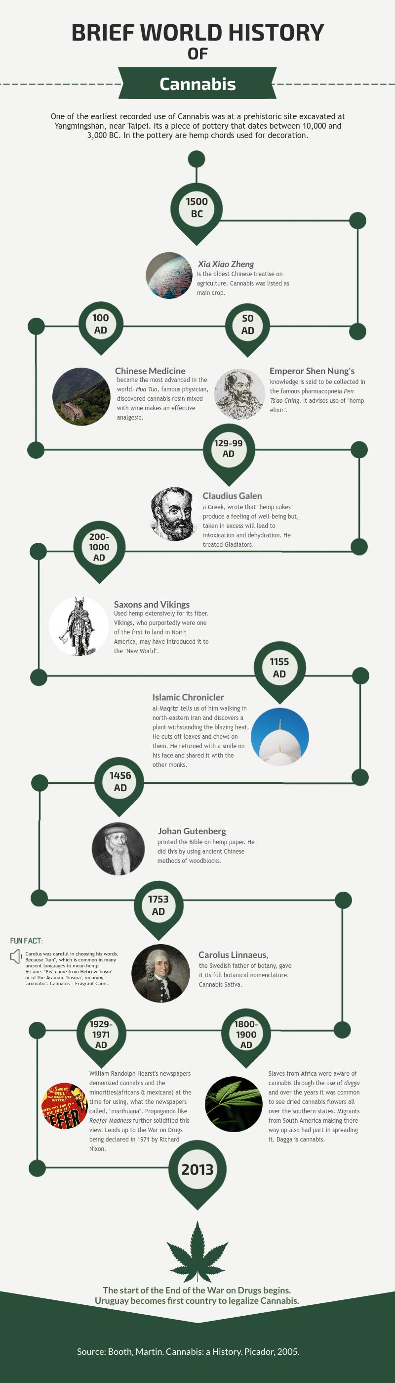 Cannabis-timeline.jpg