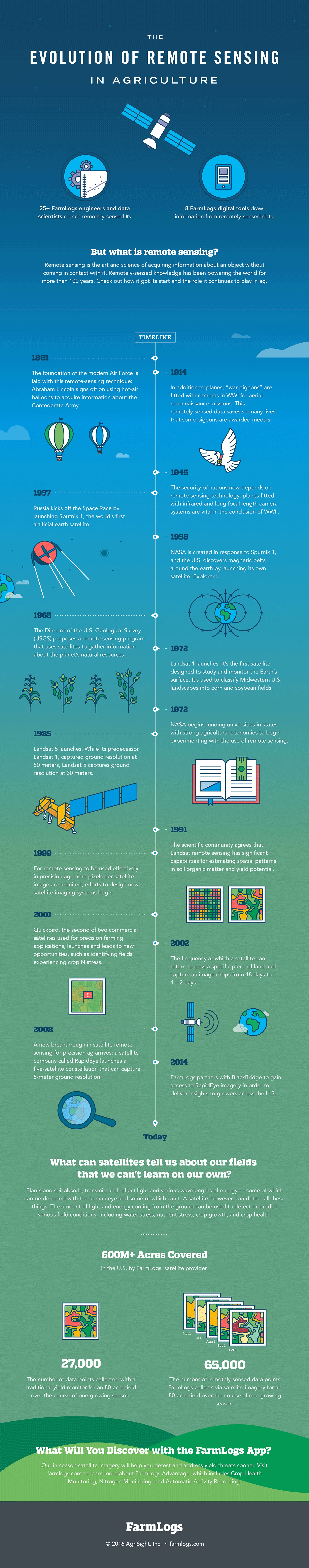 farmlogs_infographic.jpg