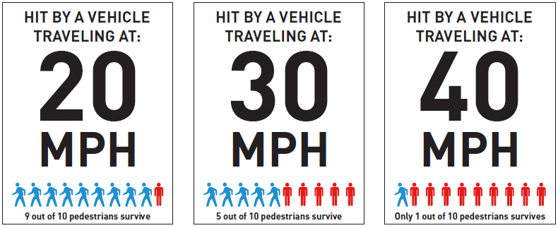 Source: Seattle Department of Transportation  https://www.seattle.gov/transportation/projects-and-programs/safety-first/vision-zero/speedlimits