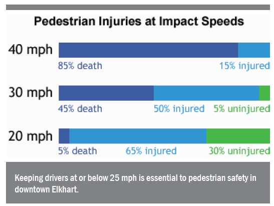 Source: Jeff Speck, Narrow Lanes are Safer  https://www.citylab.com/design/2014/10/why-12-foot-traffic-lanes-are-disastrous-for-safety-and-must-be-replaced-now/381117/