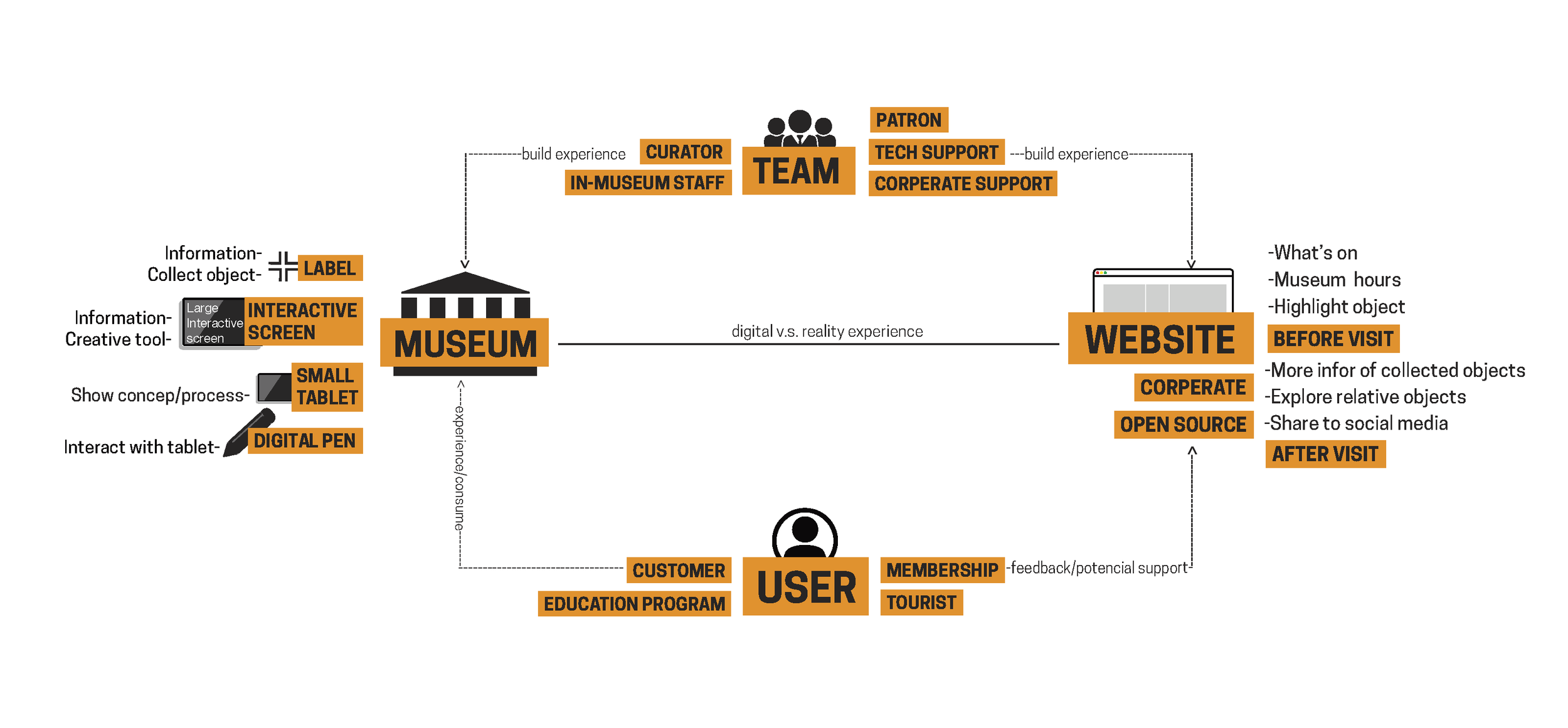 This is a user-centered system map for the Cooper Hewitt Museum. Visitors are able to access both the online digital service and local museum service. While the local museum service is considered the core experience, the online digital service plays an important role in allowing visitors to learn more both before and after their trip to the museum.