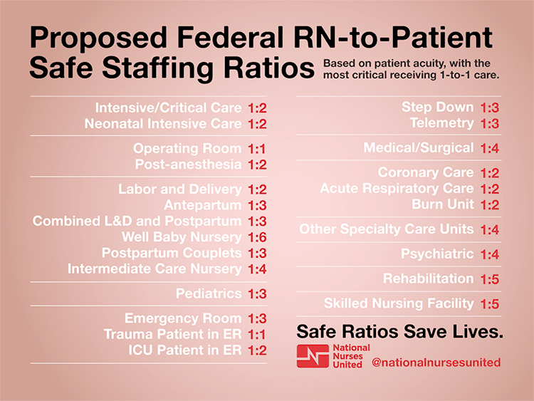 As you can see based off this chart, my ratio is usually higher than the one suggested in this chart from National Nurses United. My specialty is medical-surgical and the proposed nurse - patient ratio is 1:4.