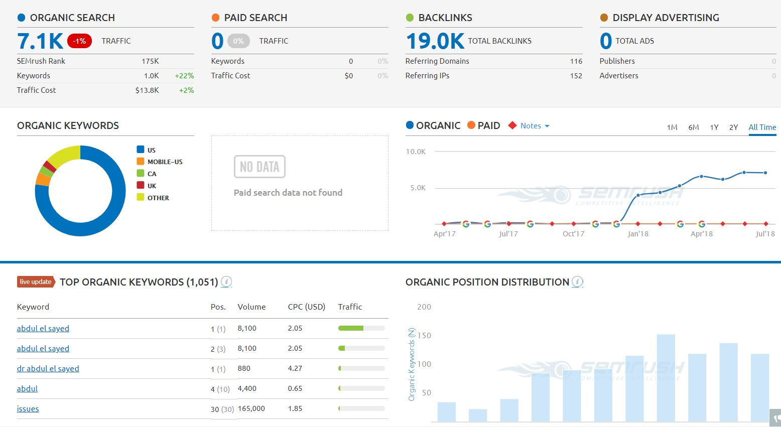 Abdulformichigan.com Analysis by SEMrush.com