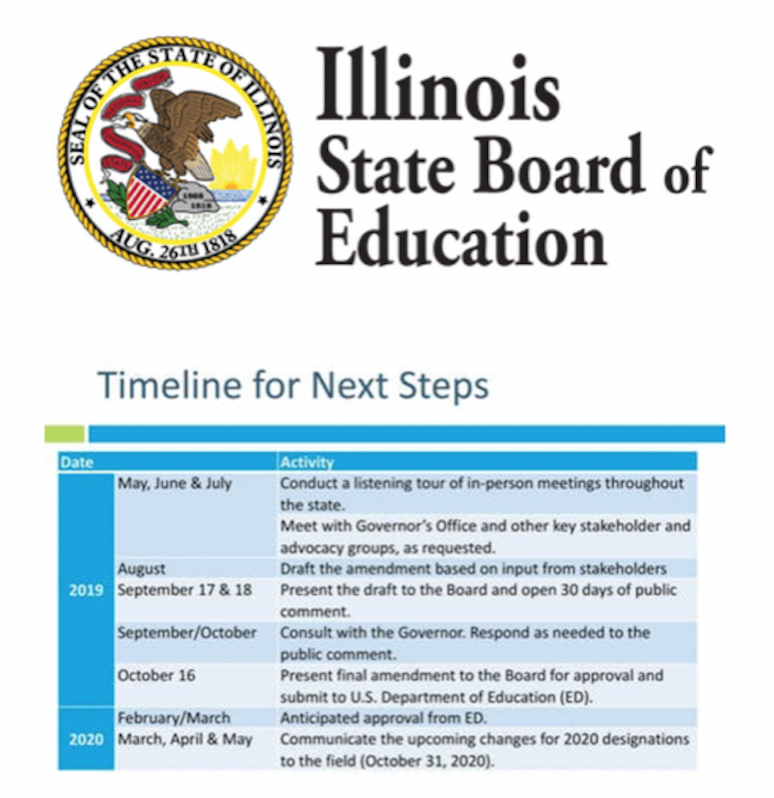 Timeline of next steps: You have time to make comment to make meaningful change to the policy now, before August using the information provided here. Then, in September, after the final draft is submitted, you will have one more chance to provide feedback. So, mark your calendar to check back in with the state in the middle of September of this year. The state is doing a phenomenal job making sure everyone's voice is heard, it's up to you to take a minute and make a contribution if you have one, participating in our democracy.