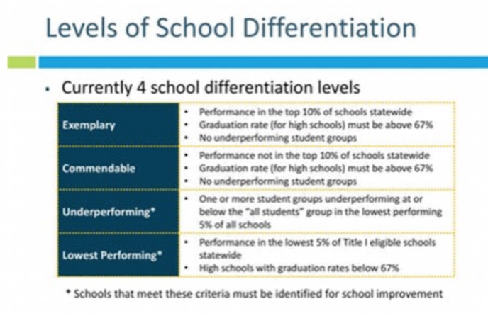 One of the items that was discussed at the listening forum were the school differentiation levels. These are the current levels. At least 2 categories are required.