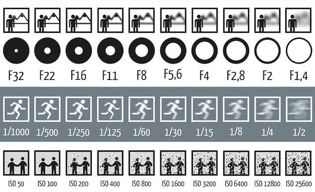 f:stop chart.jpg