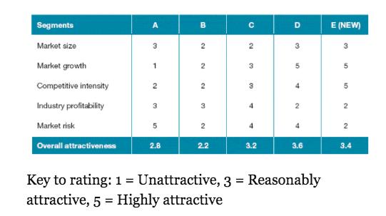 GE/McKinsey matrix for market attractiveness
