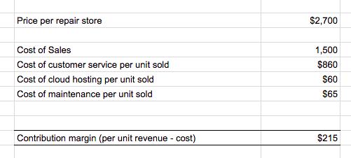Unit Economics for Market Sizing - Back of the Envelope Example