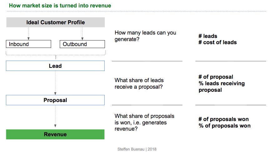 Product Management OKRs along the Sales Funnel