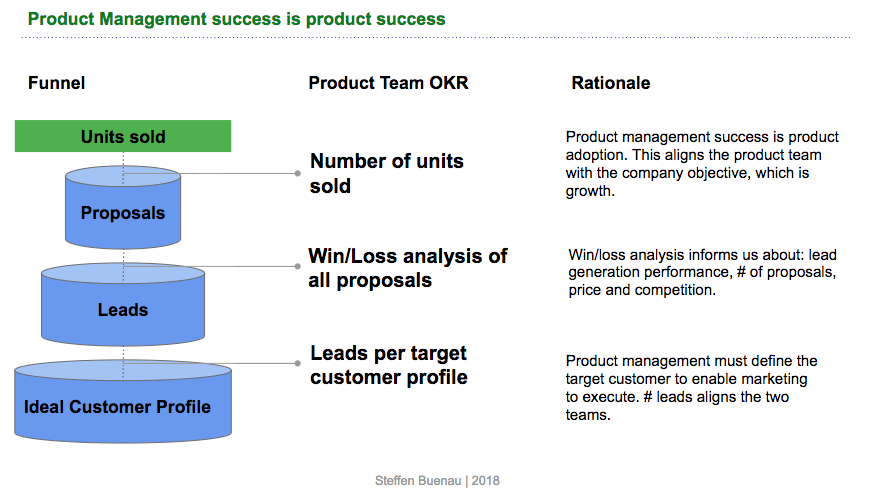 Example OKRs for Product Management