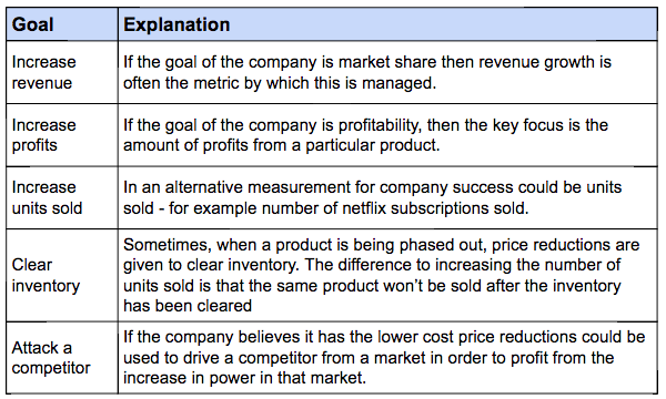 Strategic reasons to drop a product price temporarily