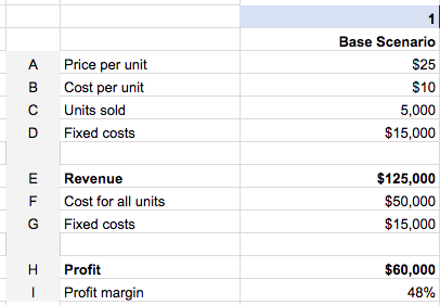 Pricing for Product Managers - Example