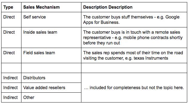 Types of Sales