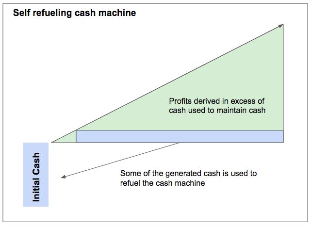 The self refueling cash machine
